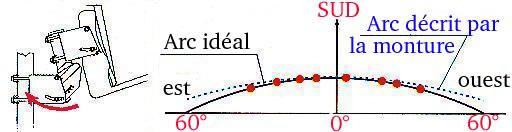 Comment r gler une parabole motoris e - Regler une parabole ...