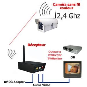 camera sans fil ccd