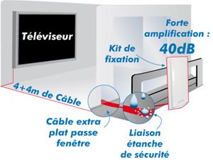 Antenne exterieure tnt et tnt hd pour fen tre ou balcon for Kit fixation fenetre