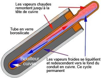 Capteur solaire a tubes sous vide de 2 6 m haut rendement for Chauffe eau solaire sous vide