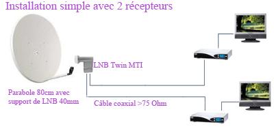 Brancher 2 tv sur 1 parabole - Recevoir tnt avec parabole sans decodeur ...