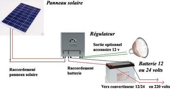 Panneau solaire 20w monocristallin norme en 61215 - Panneau solaire mobil home ...