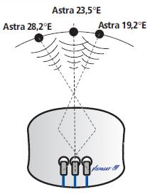 Support de 3 lnb pour bisat g3c astra 19 2 e astra 23 5 - Satellite astra 19 2 ...