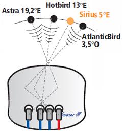 Support de 4 lnb pour bisat g4b astra 19 2 e astra 23 5 e astra 28 2 e hotbird 13 e visiosat - Satellite astra 19 2 ...