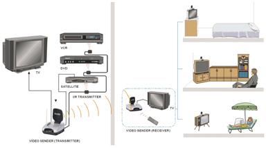 recepteur supplementaire archsat pour kit complet emetteur recepteur. Black Bedroom Furniture Sets. Home Design Ideas