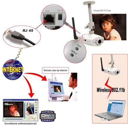 camera ip video surveillance