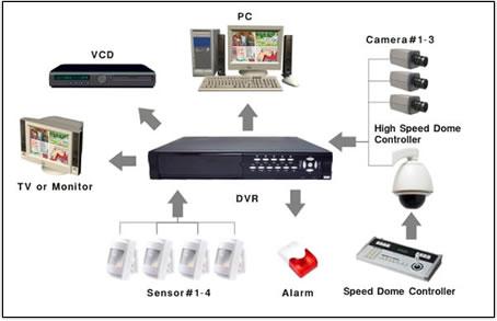 camera videosurveillance pro