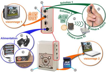 enregistreur de surveillance MPEG4 avec detection de mouvement