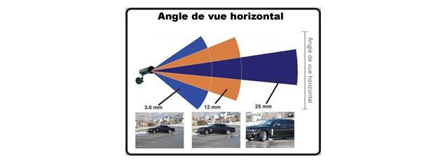 Types of camera angle